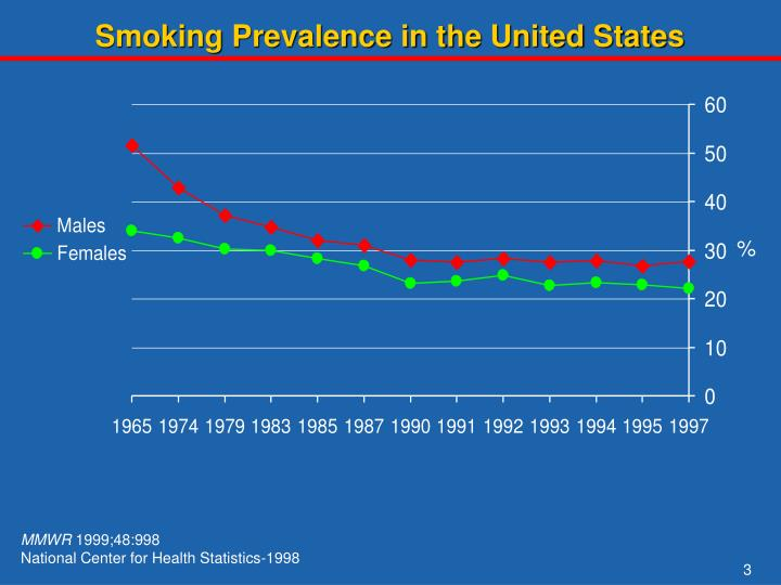 Smoking Prevalence in the United States