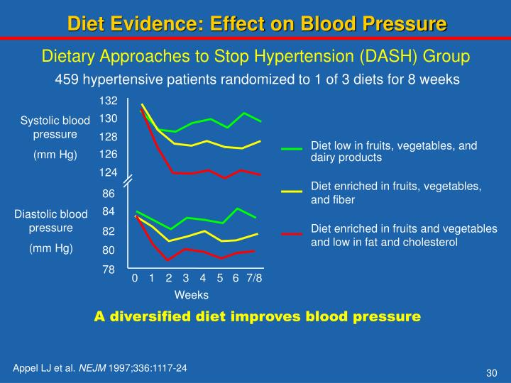 Diet Evidence: Effect on Blood Pressure