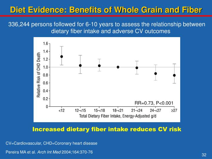Diet Evidence: Benefits of Whole Grain and Fiber