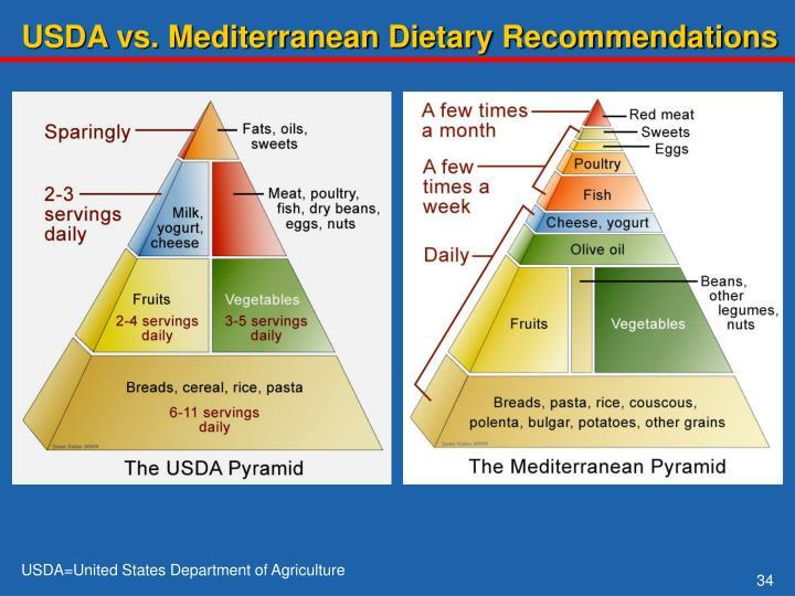 USDA vs. Mediterranean Dietary Recommendations