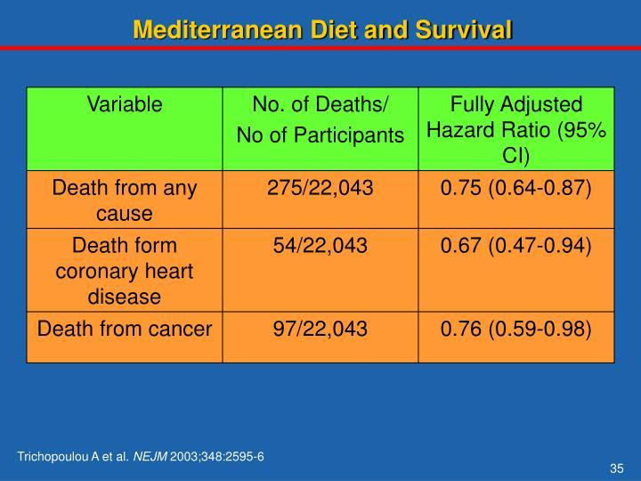 Mediterranean Diet and Survival