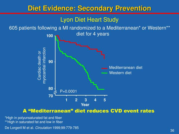 Diet Evidence: Secondary Prevention