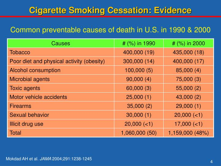 Cigarette Smoking Cessation: Evidence
