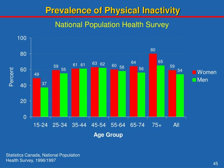 Prevalence of Physical Inactivity