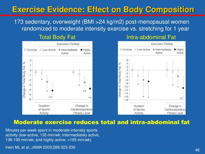 Exercise Evidence: Effect on Body Composition