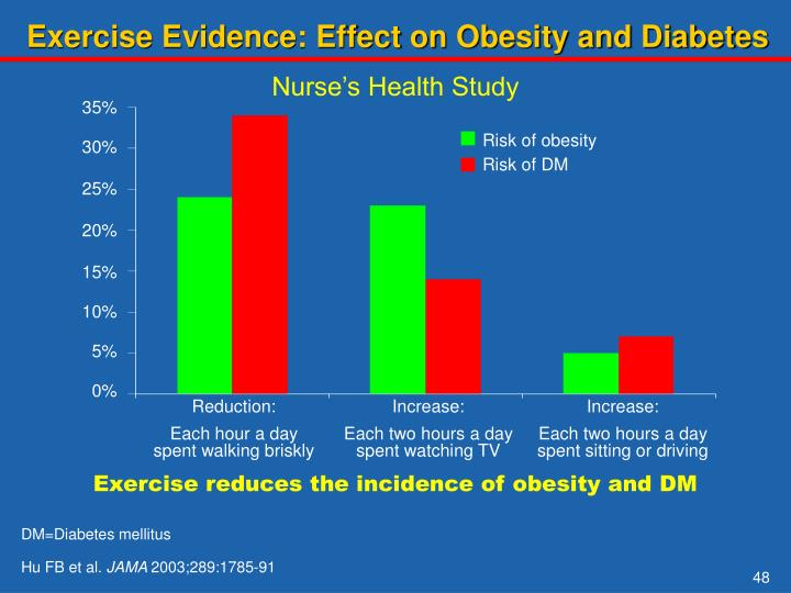 Exercise Evidence: Effect on Obesity and Diabetes