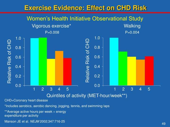 Exercise Evidence: Effect on CHD Risk