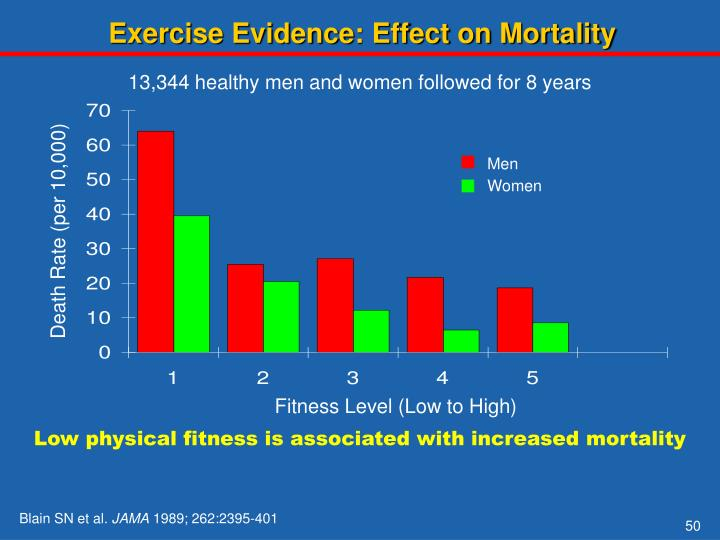 Exercise Evidence: Effect on Mortality
