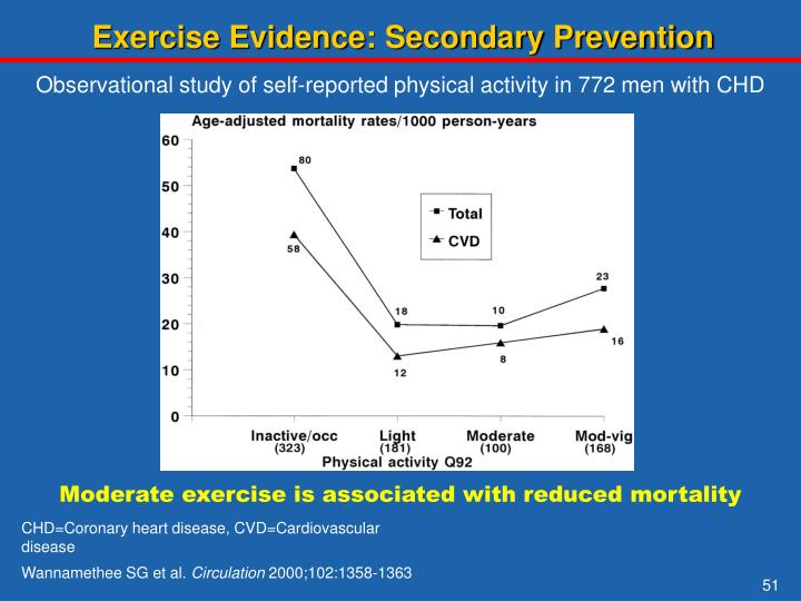 Exercise Evidence: Secondary Prevention
