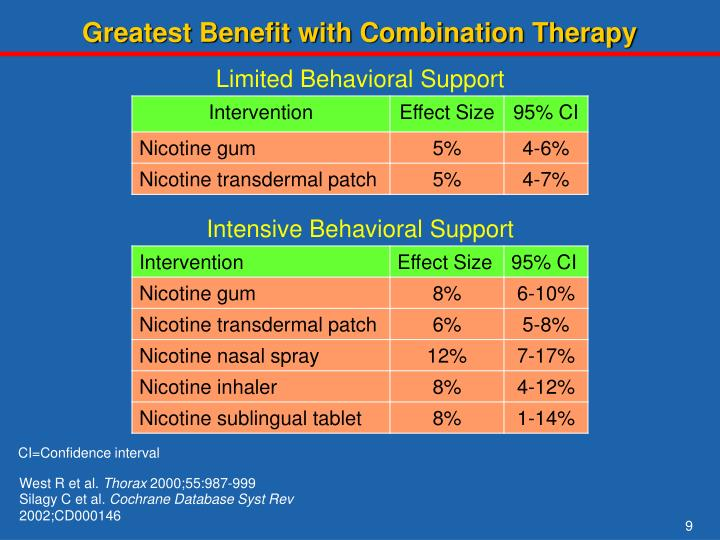 Greatest Benefit with Combination Therapy