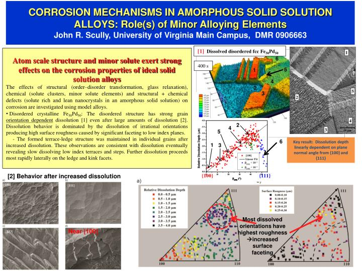 CORROSION MECHANISMS IN AMORPHOUS