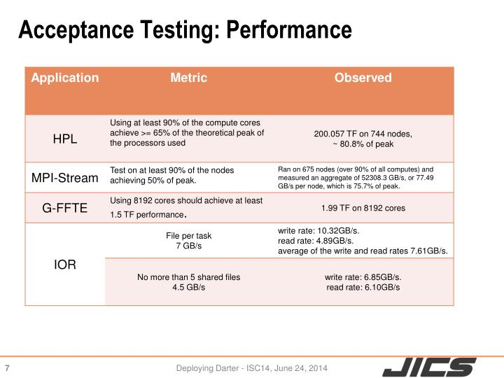 Acceptance Testing: Performance