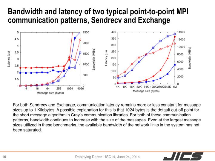 Bandwidth and latency of two typical point-to-point MPI communication patterns,
