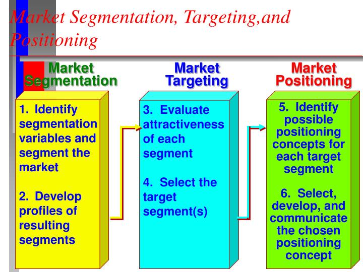 targeting and positioning Segmentation to compete more effectively, many companies are now  embracing target marketing instead of scattering their marketing.