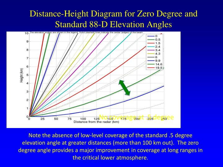 Distance-Height Diagram for Zero Degree and Standard 88-D Elevation Angles