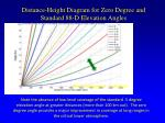 distance height diagram for zero degree and standard 88 d elevation angles