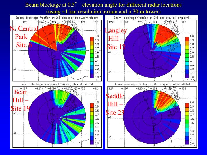 Beam blockage at 0.5° elevation angle for different radar locations
