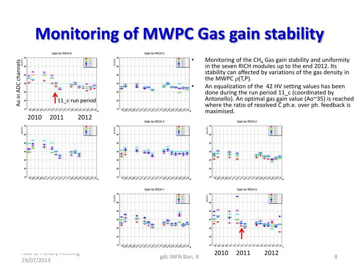 Monitoring of MWPC Gas gain stability