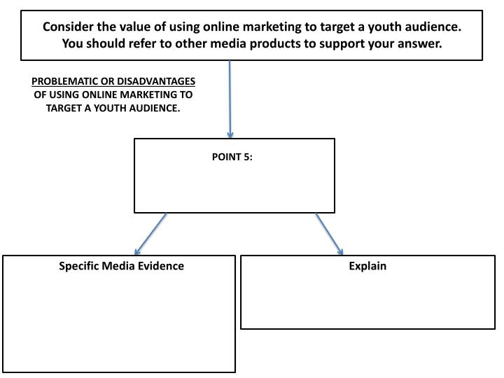 Consider the value of using online marketing to target a youth audience. You should refer to other media products to support your answer.