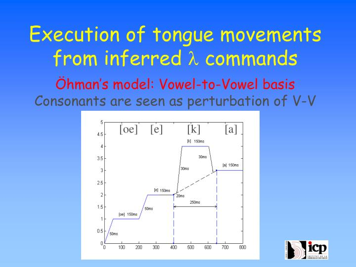 Execution of tongue movements from inferred
