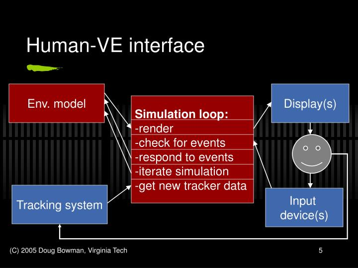 Human-VE interface