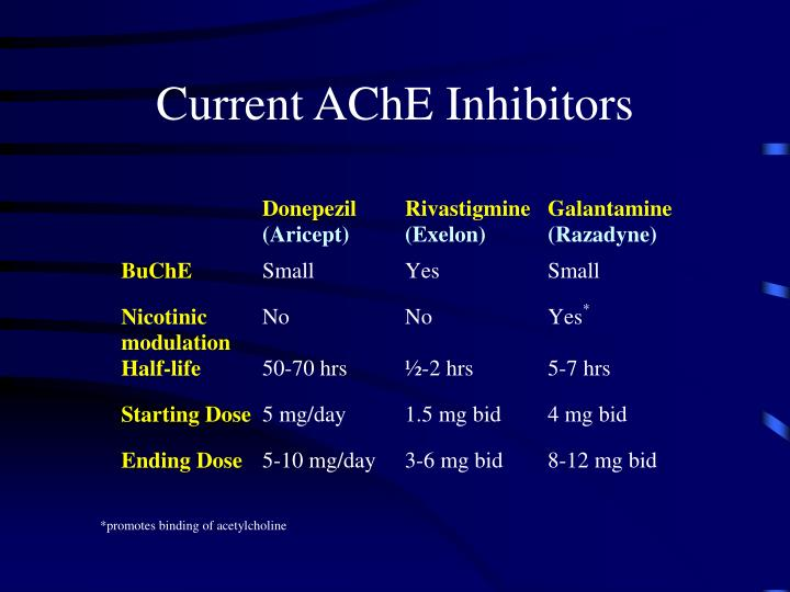 Current AChE Inhibitors