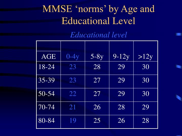 MMSE 'norms' by Age and Educational Level