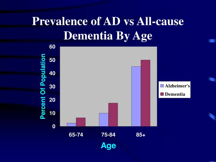 Prevalence of AD vs All-cause Dementia By Age
