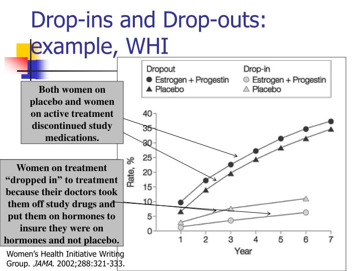 Both women on placebo and women on active treatment discontinued study medications.