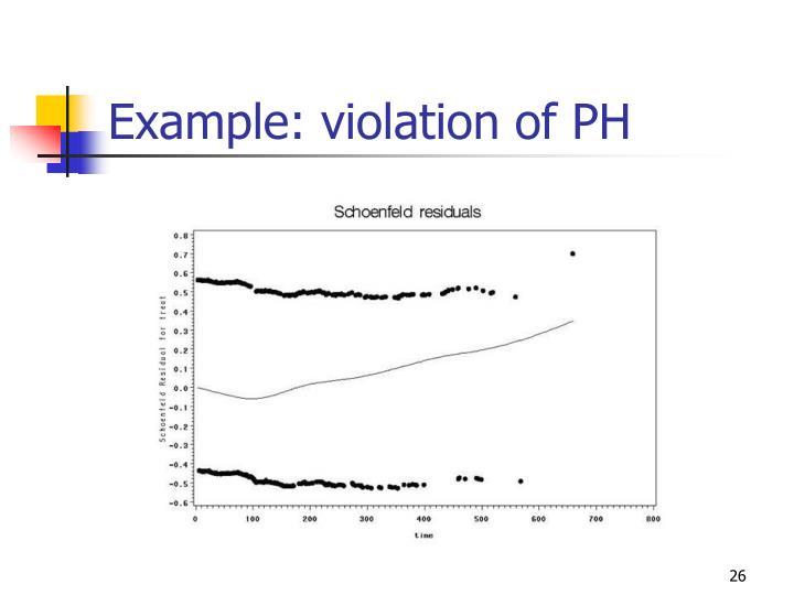 Example: violation of PH
