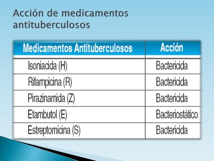Acción de medicamentos antituberculosos
