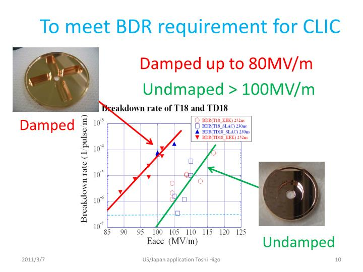 To meet BDR requirement for CLIC