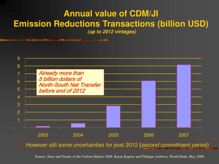 Annual value of CDM/JI