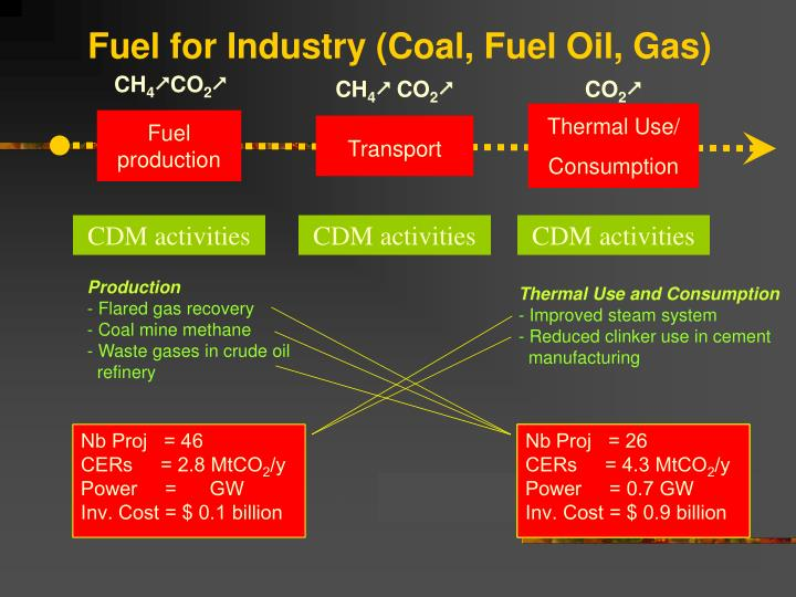 Fuel for Industry (Coal, Fuel Oil, Gas)