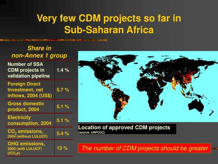 Very few CDM projects so far in