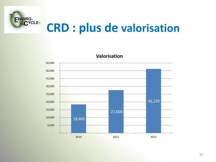 CRD : plus de