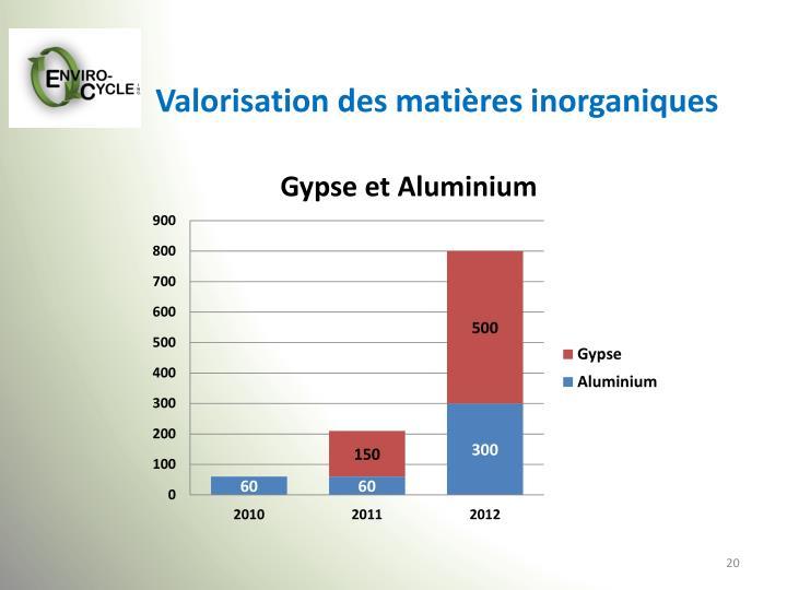Valorisation des matières inorganiques