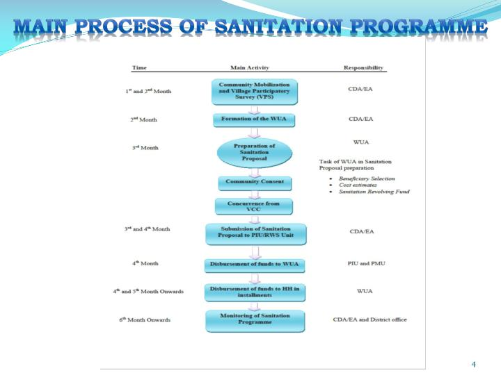 MAIN PROCESS OF SANITATION