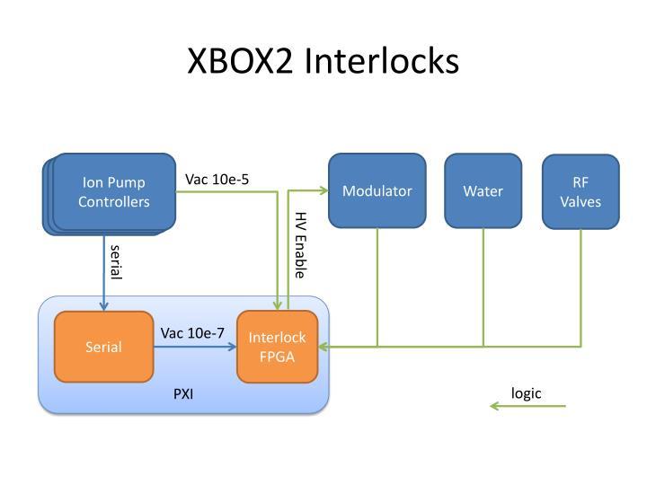 XBOX2 Interlocks