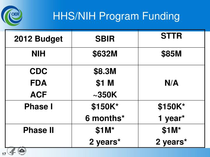 HHS/NIH Program Funding