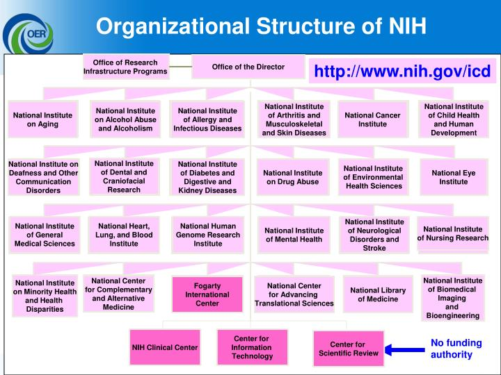 Organizational Structure of NIH