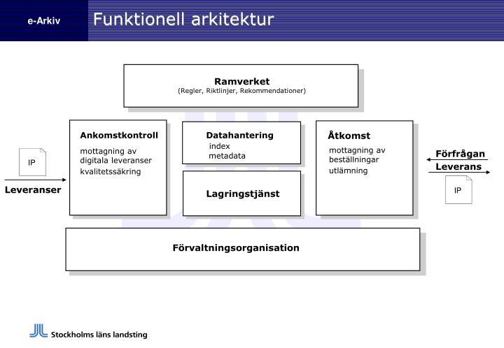 Funktionell arkitektur