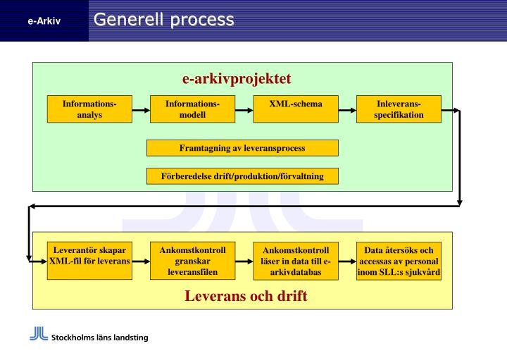 Generell process