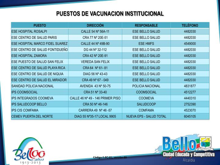 PUESTOS DE VACUNACION INSTITUCIONAL
