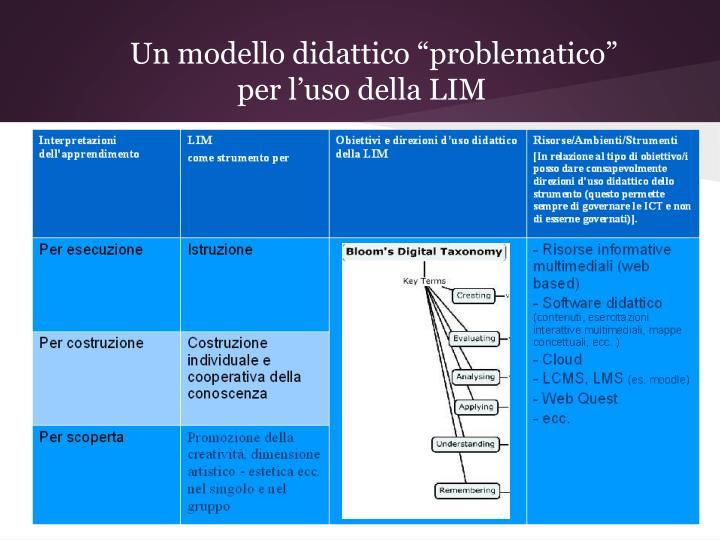 """Un modello didattico """"problematico"""""""