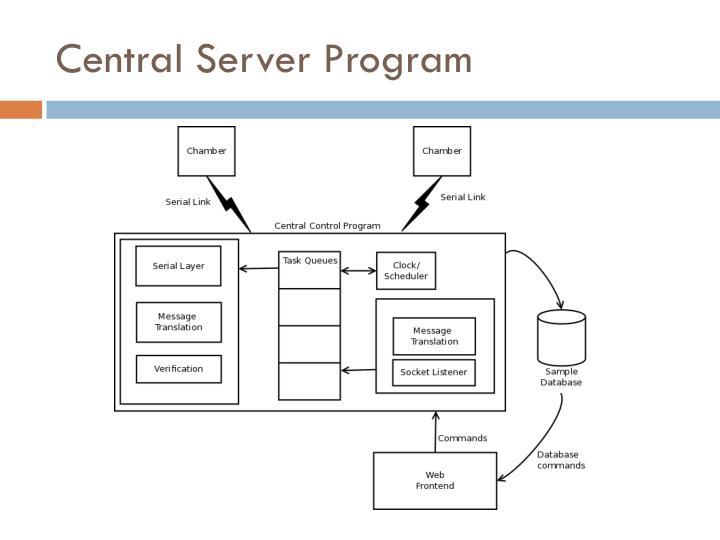 Central Server Program