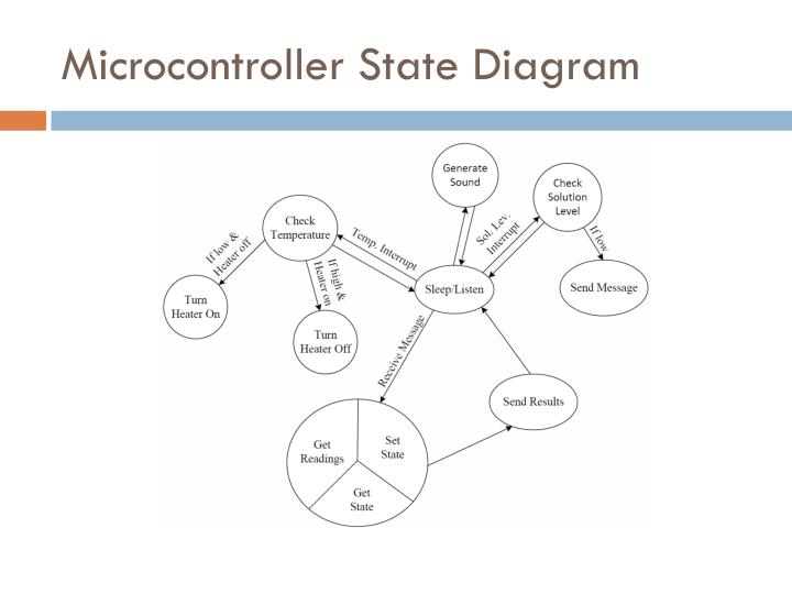 Microcontroller State Diagram