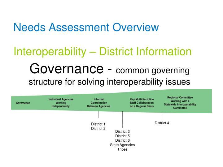 Governance -