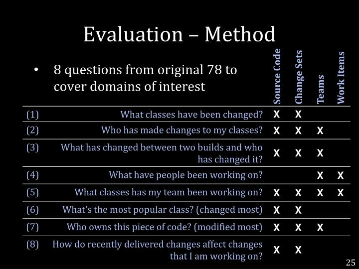 Evaluation – Method