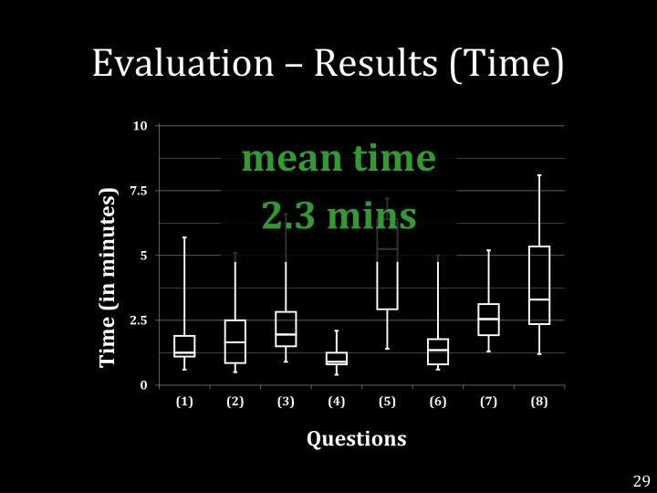 Evaluation – Results (Time)